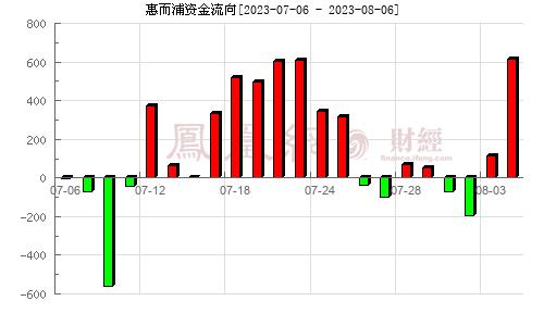 惠而浦(600983)�Y金流向分析�D