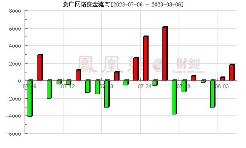 贵广网络(600996)资金流向分析图