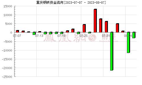 重庆钢铁(601005)资金流向分析图