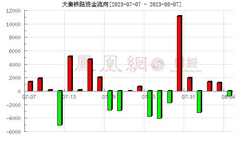 大秦铁路(601006)资金流向分析图
