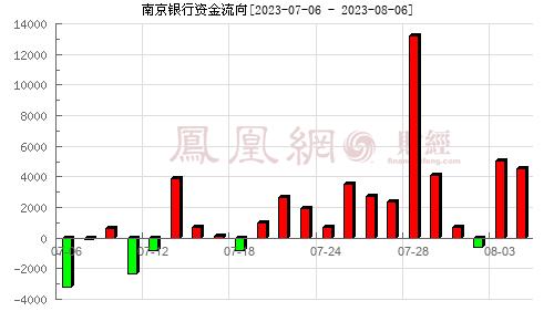 南京银行(601009)资金流向分析图
