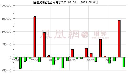 隆基股份(601012)资金流向分析图