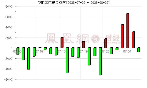 节能风电(601016)资金流向分析图