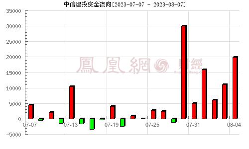 中信建投(601066)�Y金流向分析�D