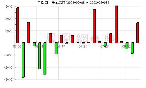 中铝国际(601068)资金流向分析图