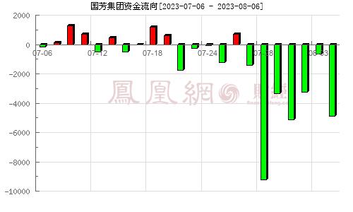 国芳集团(601086)资金流向分析图