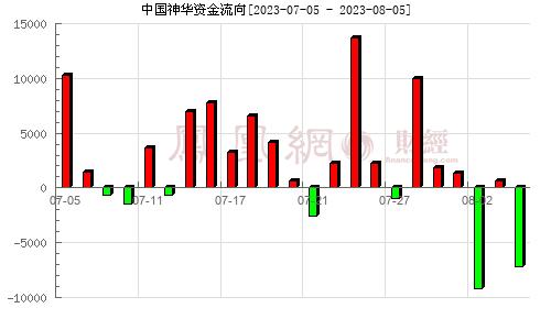 中国神华(601088)资金流向分析图