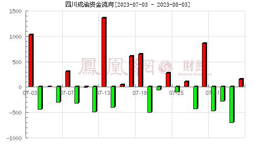 四川成渝(601107)资金流向分析图