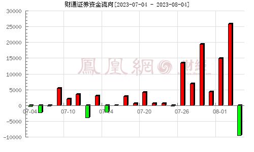 财通证券(601108)资金流向分析图