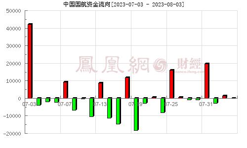 中国国航(601111)资金流向分析图