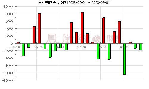 三江购物(601116)资金流向分析图