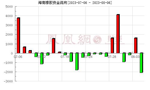 海南橡胶(601118)资金流向分析图