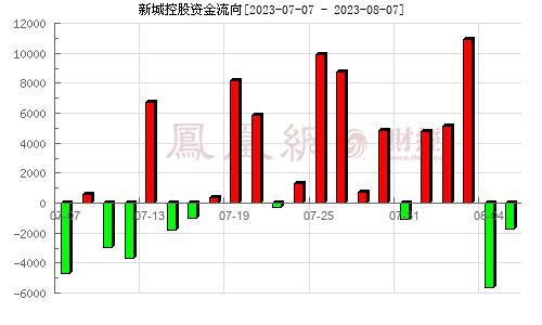 新城控股(601155)资金流向分析图