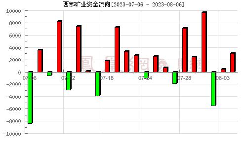 西部矿业(601168)资金流向分析图