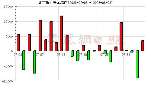 北京银行(601169)资金流向分析图