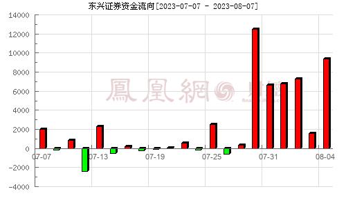 东兴证券(601198)资金流向分析图