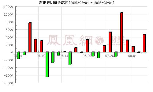 君正集团(601216)资金流向分析图
