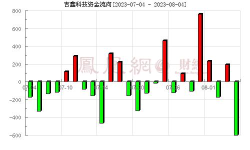 吉鑫科技(601218)资金流向分析图