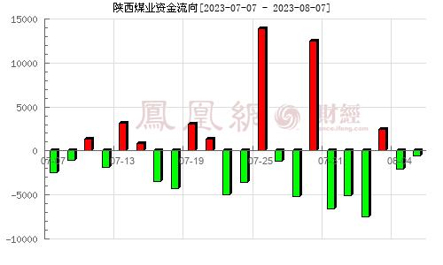 陕西煤业(601225)资金流向分析图