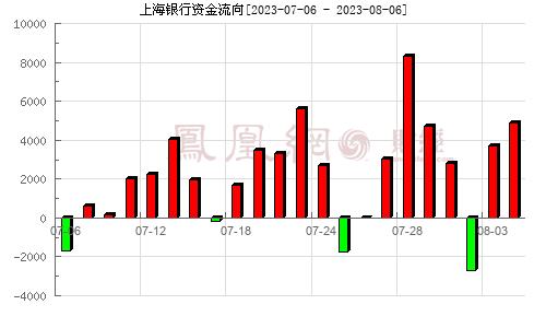 上海银行(601229)资金流向分析图