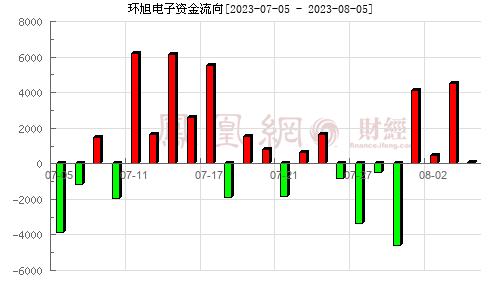 环旭电子(601231)资金流向分析图