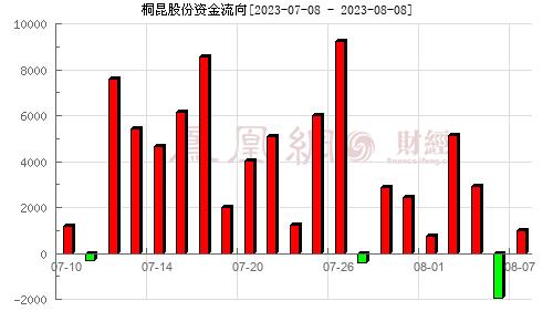 桐昆股份(601233)资金流向分析图