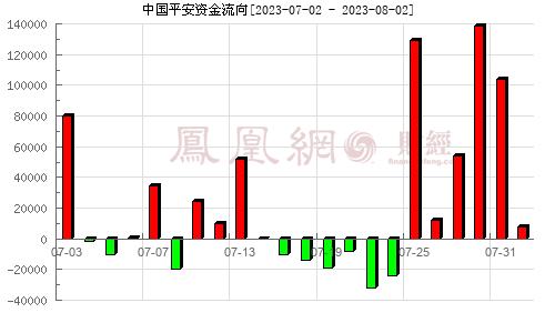 中国平安(601318)资金流向分析图
