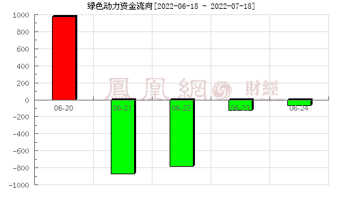 绿色动力(601330)资金流向分析图