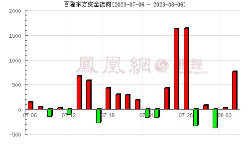 百隆东方(601339)资金流向分析图