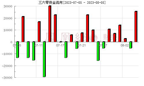 三六零(601360)资金流向分析图