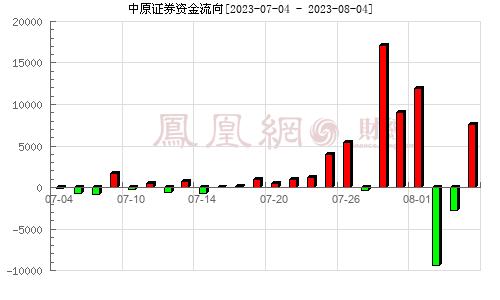 中原证券(601375)资金流向分析图