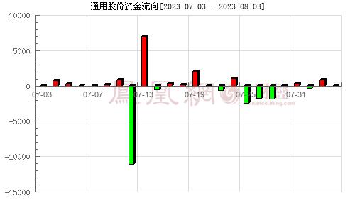 通用股份(601500)资金流向分析图