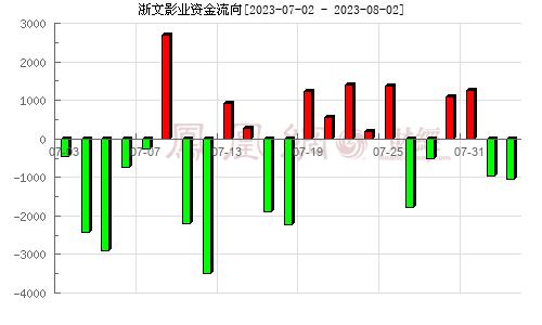 鹿港文化(601599)�Y金流向分析�D