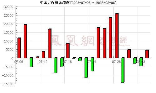 中国太保(601601)资金流向分析图