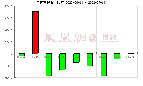 中国核建(601611)资金流向分析图