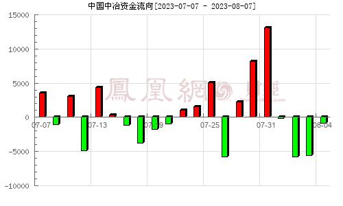 中国中冶(601618)资金流向分析图