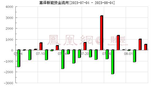 嘉泽新能(601619)资金流向分析图