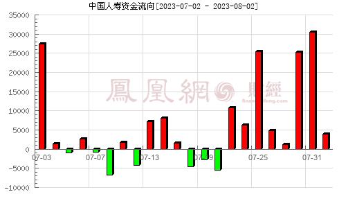 中国人寿(601628)资金流向分析图