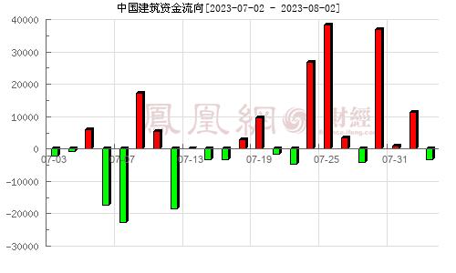 中国建筑(601668)资金流向分析图