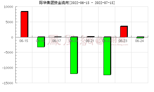 際華集團(601718)資金流向分析圖