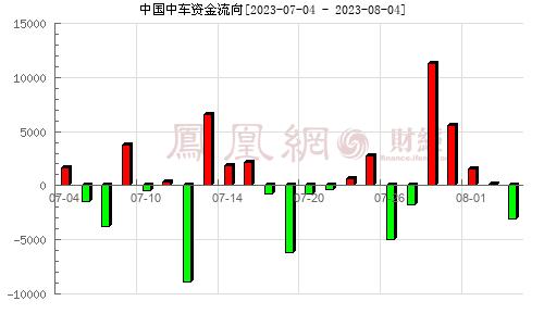 中国中车(601766)资金流向分析图