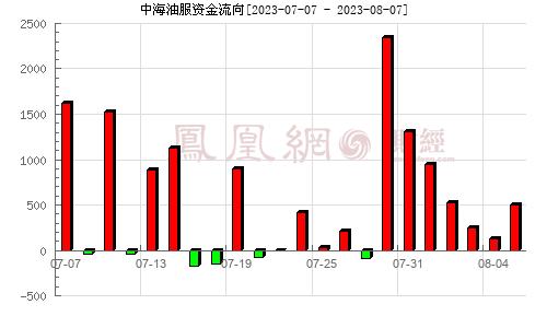 中海油服(601808)资金流向分析图