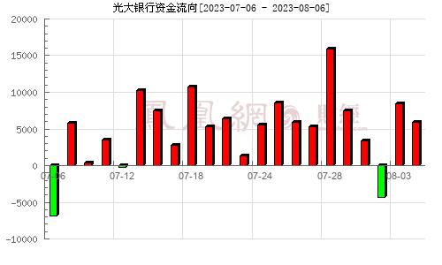 光大银行(601818)资金流向分析图