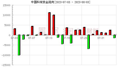 中国科传(601858)资金流向分析图