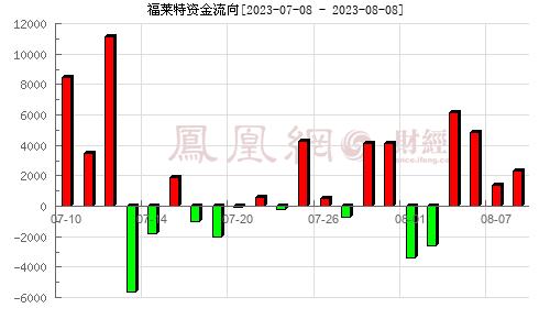 福�R特(601865)�Y金流向分析�D