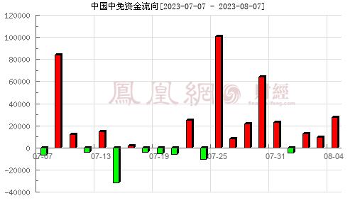 中国中免(601888)资金流向分析图
