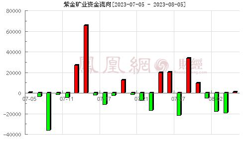 紫金矿业(601899)资金流向分析图