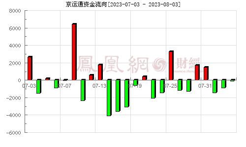 京运通(601908)资金流向分析图