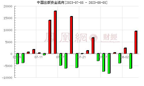 中国出版(601949)资金流向分析图
