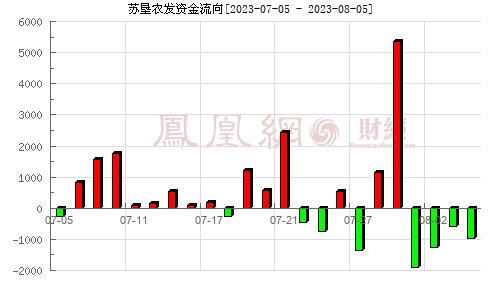 苏垦农发(601952)资金流向分析图